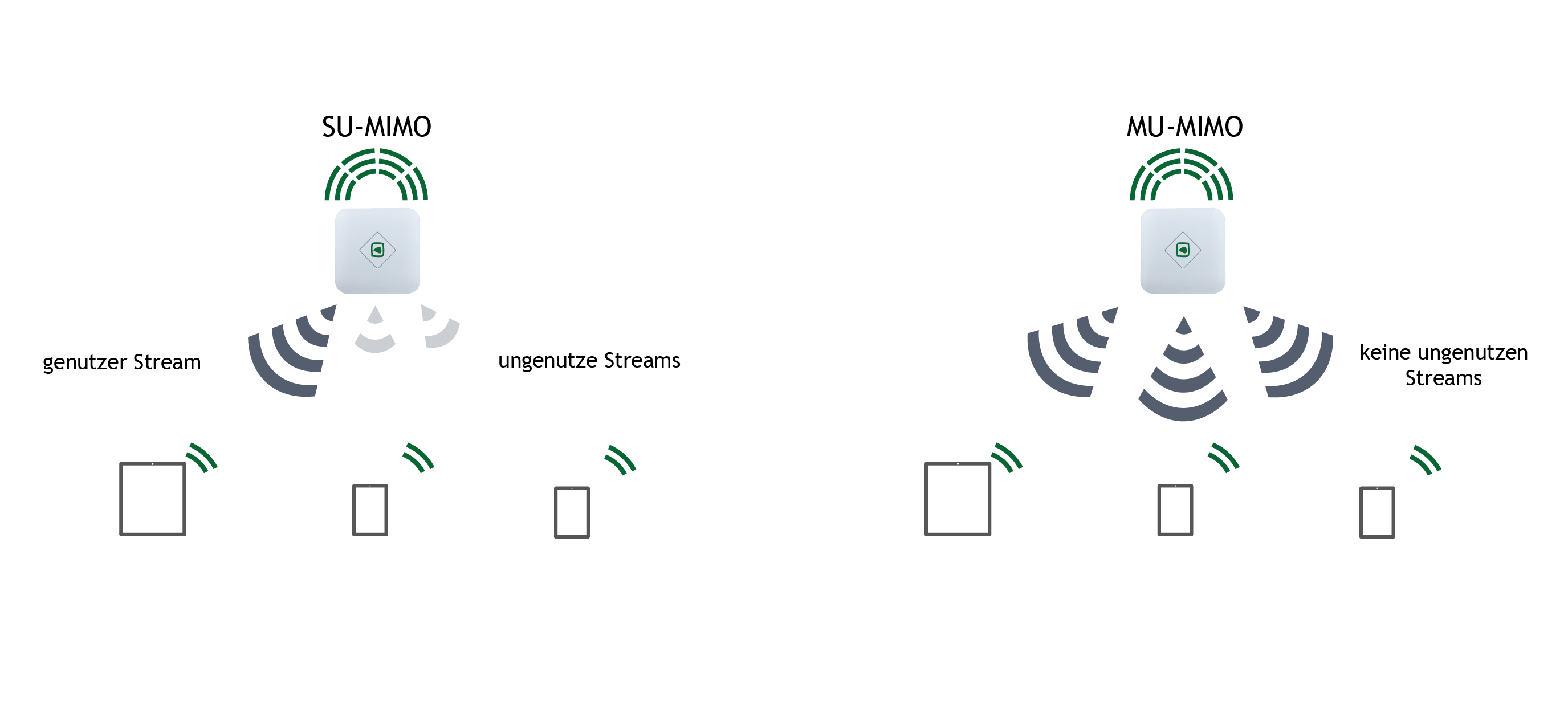 Multi User Mimo Access Point